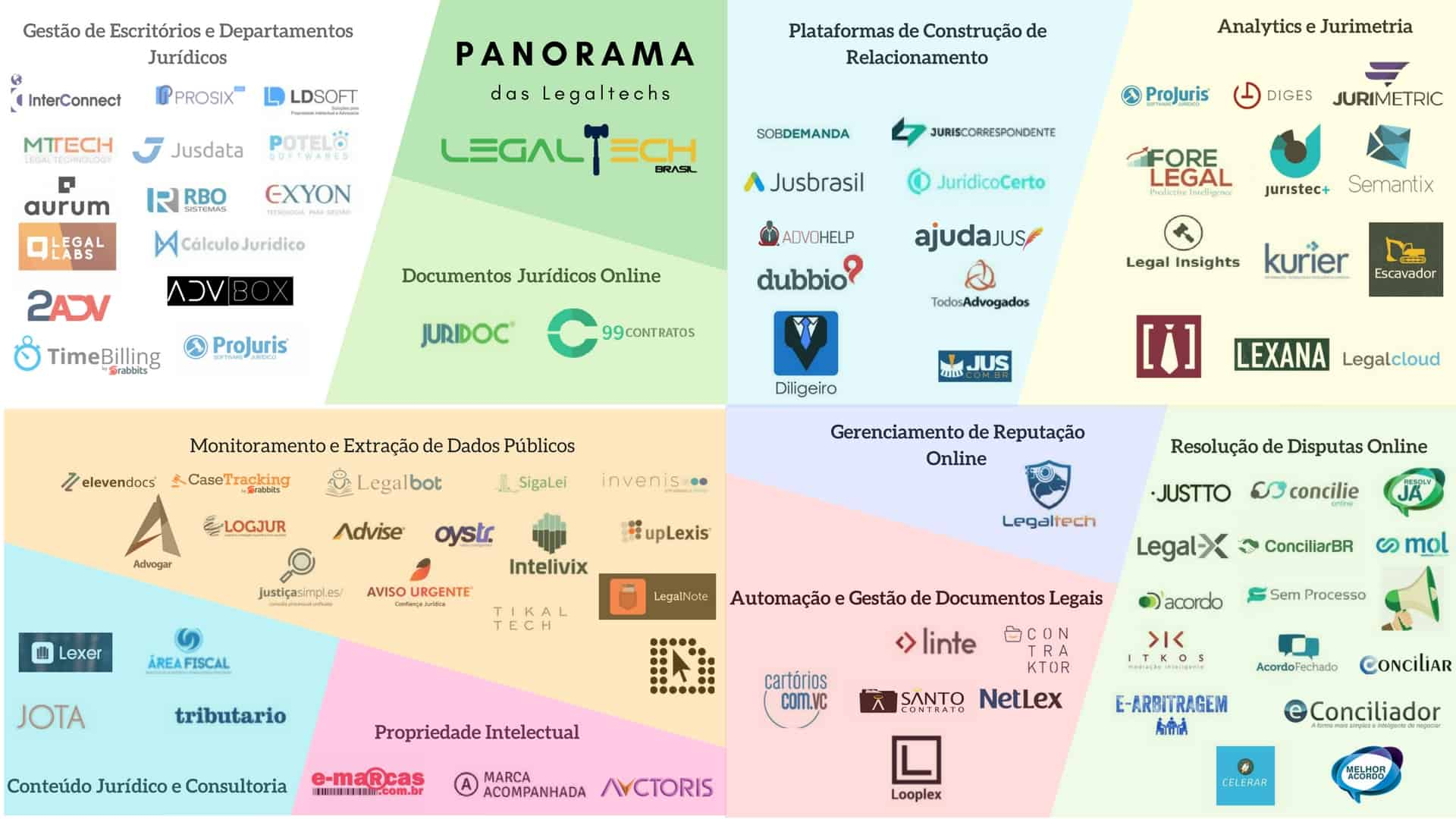 Mosaico da Legaltech no brasil mostra que há mais de 80 Legaltechs no Brasil